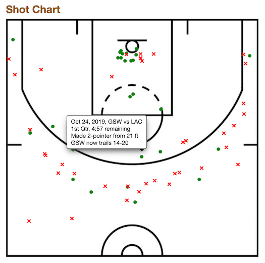 Basketball Reference Shot Chart